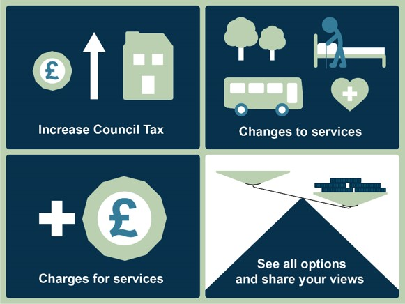 Graphic with four different boxes, with different wording in each: Increase Council Tax; Changes to services; Charges for services and See all options and share your views.