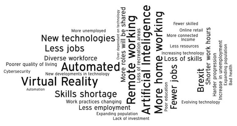 Hampshire Vision 2050 theme three wordcloud