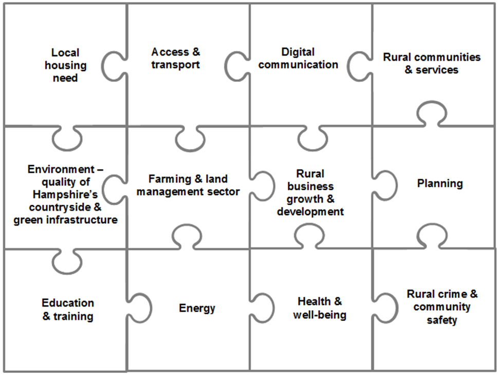jigsaw of rural services