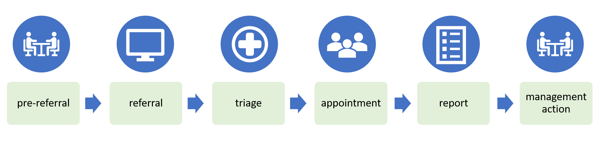 Occupational Health management referral process process flow