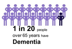 1 in 20 people over 65 years have Dementia