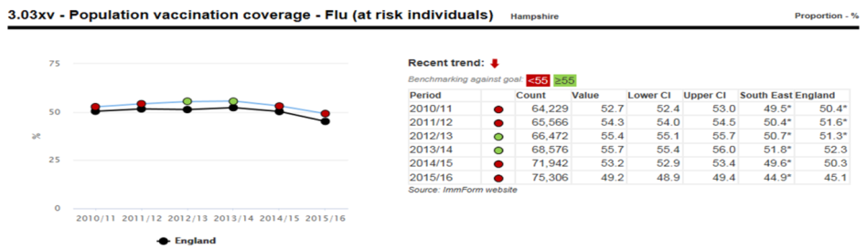 Population vaccination coverage - Flu (at risk individuals)
