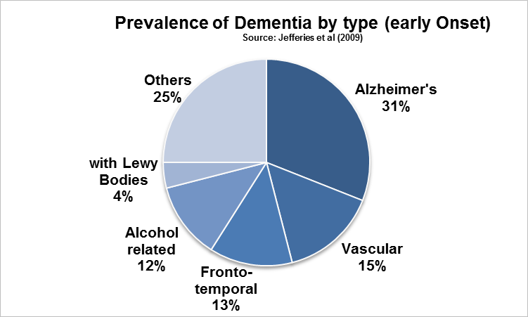 Prevalence of Dementia by type (early onset)
