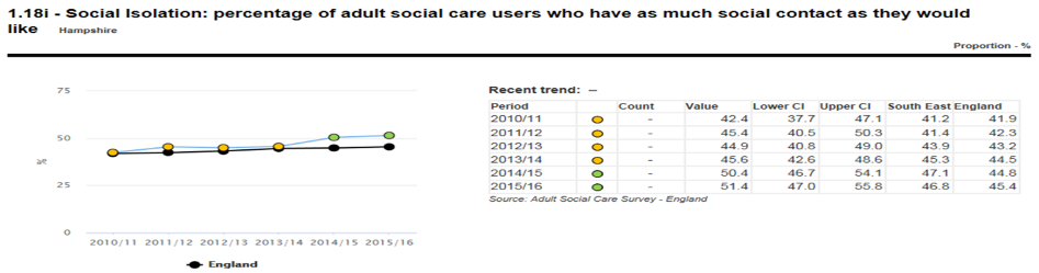 Social isolation: percentage of adult social care users who have as much social contact as they would like
