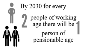 By 2030 for every 2 people of working age there will be 1 person of pensionable age