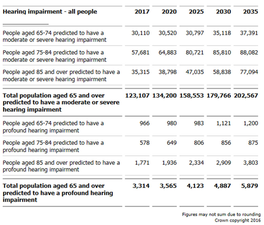 People aged 65 and over predicted to have a moderate or severe, or profound, hearing impairment, by age, projected to 2035