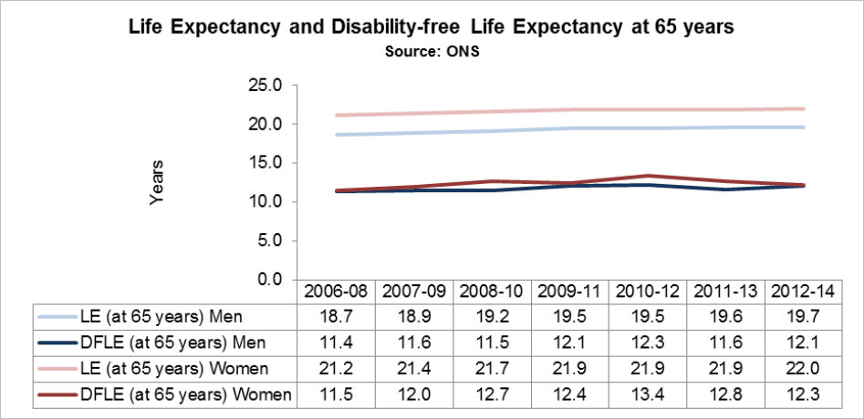 Life expectancy and Disability-free life expectancy at 65 years