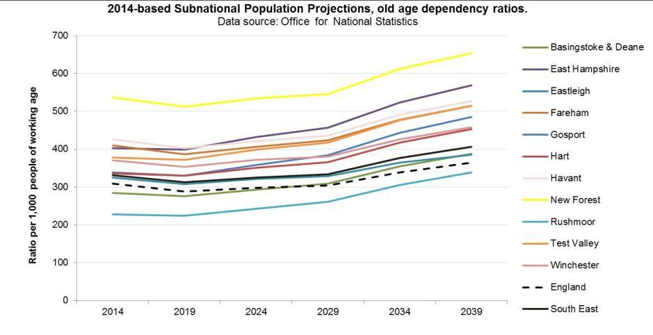 2014 based subnational population projections, old age dependency ratios