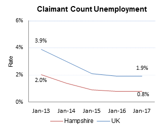 Claimant County Unemployment rate across Hampshire and the UK