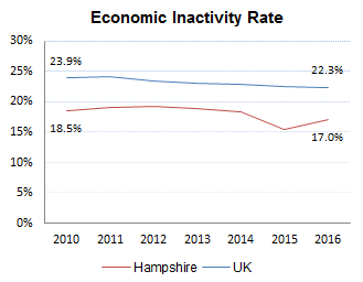 Economic Inactivity Rate in Hampshire and the UK