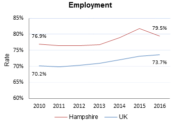 Employment rate in Hampshire and the UK