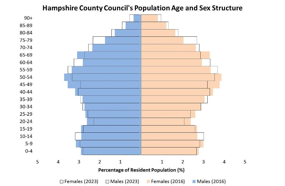 Hampshire County Council's population age and sex structure