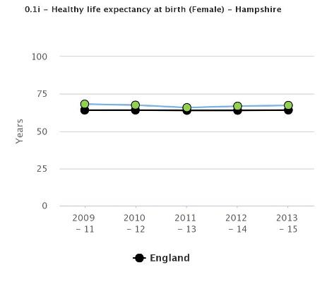 Healthy life expectancy at birth - female