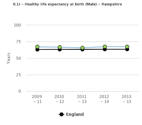 Healthy life expectancy at birth - male