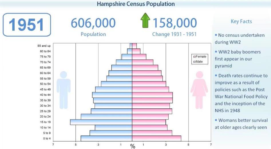 Hampshire Census 1951