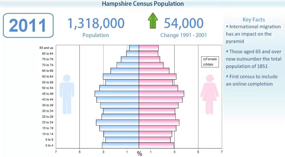Hampshire Census 2011