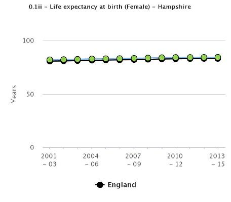 Life expectancy at birth - female