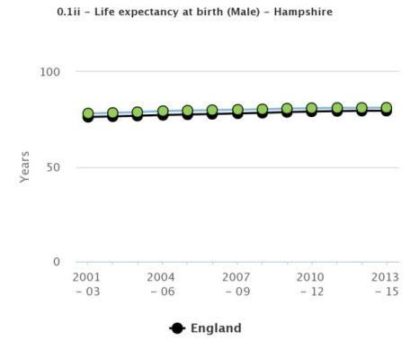 Life expectancy at birth - male