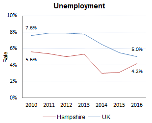 Unemployment rate in Hampshire and the UK