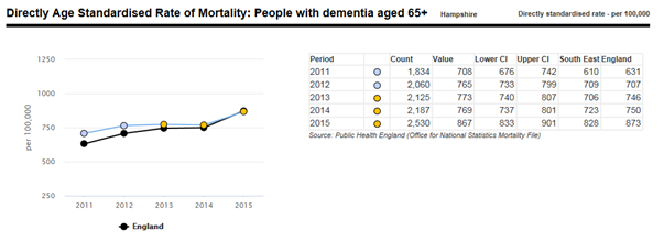 Directly Age Standardised Rate of Mortality: People with dementia aged 65+