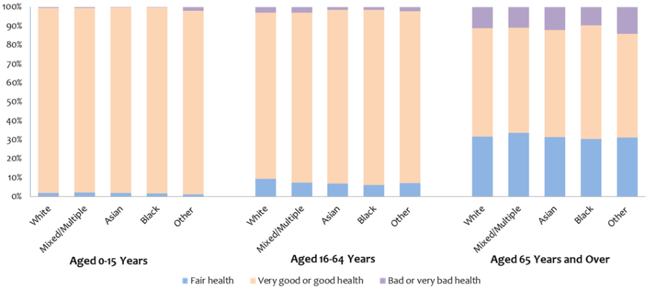 Self reported health by age band and ethnic group