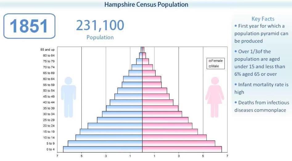 Hampshire Census 1851