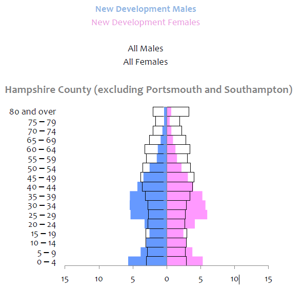 Population Pyramid Hampshire County Council