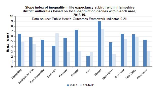 Slope index of inequality in life expectancy at birth within Hampshire