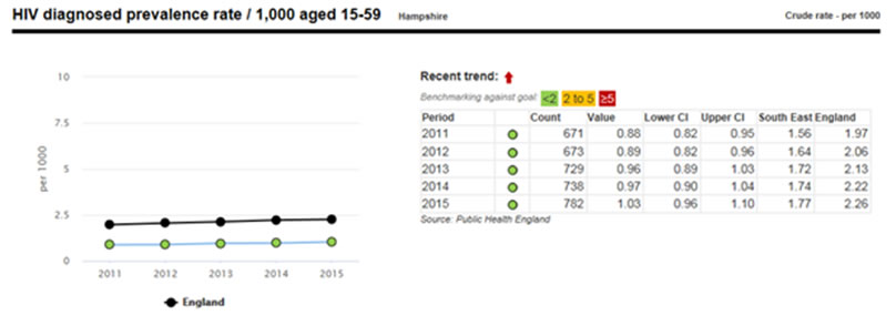hiv aids media in uk health and social care essay About 60,000 people have been diagnosed with hiv/aids in england, of whom pearmain said 15% received some level of statutory social care he estimated that there were about 86 hiv specialist social workers in england – although elfick knows of at least five local authorities that have since pulled funding from the post.