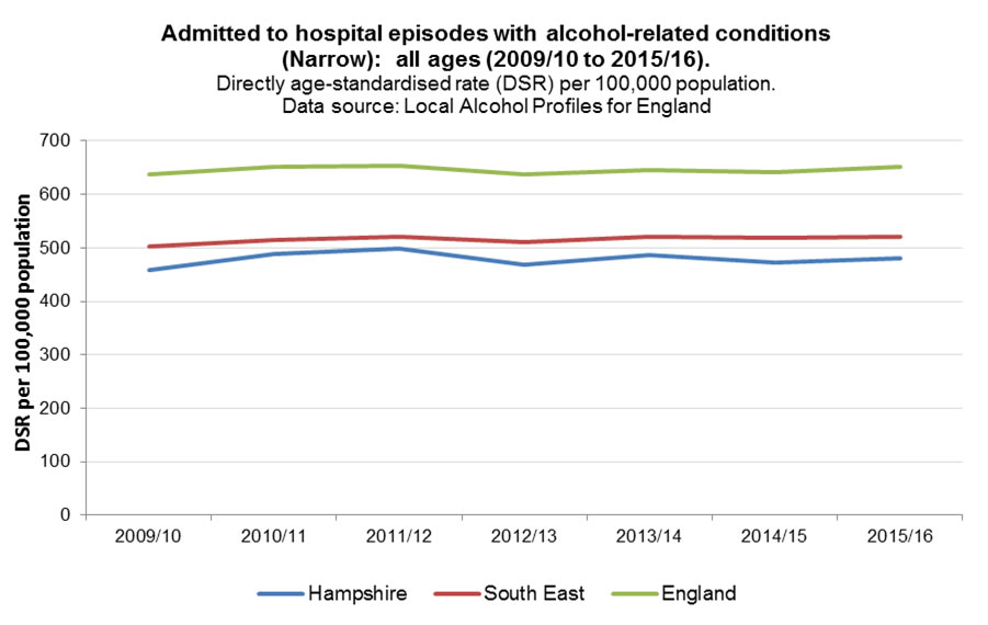 admitted to hospital episodes with alcohol-related conditions