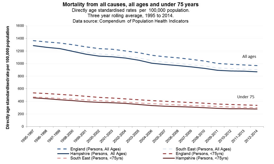 mortality from all causes