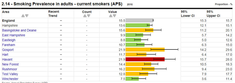smoking prevalence in adults