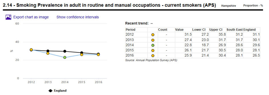 smoking prevalence in routine and manual occupations