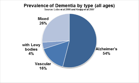 prevalence of dementia pie chart