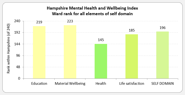 Bar chart showing the ward rank for all elements of self domain