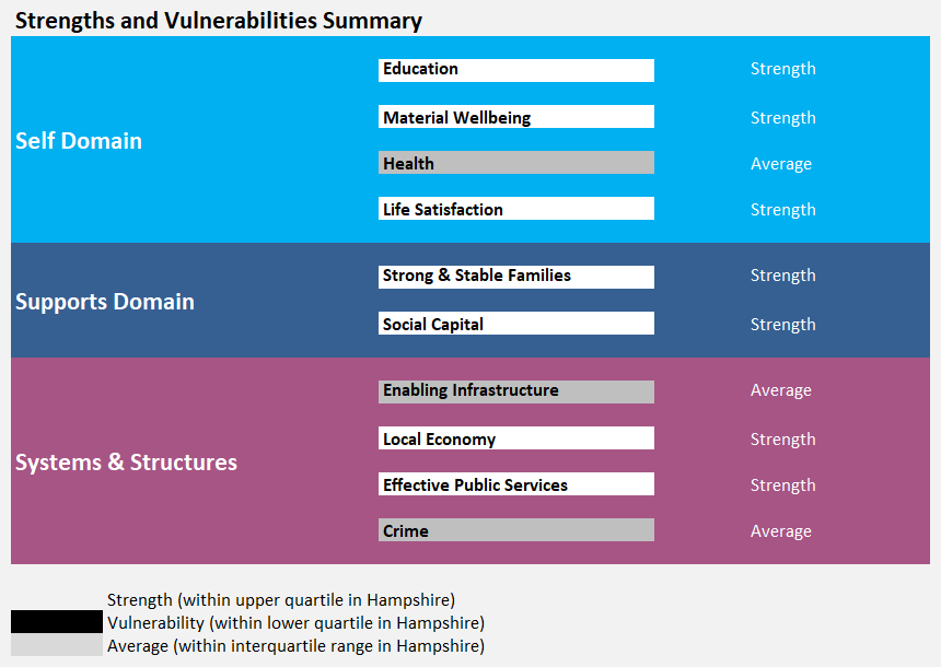 Summary of strengths and vulnerabilities of the ward
